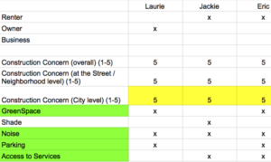 detail of a spreadsheet showing coded interview responses