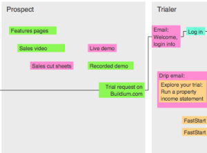 Task flow diagram showing the new customer experience