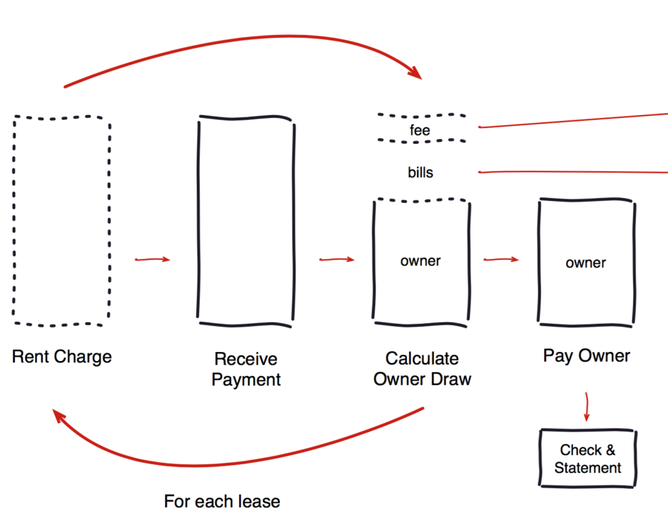 Cnoceptual model showing fees and bills being removed from the owner draw