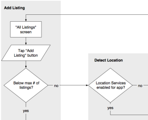 Task flow diagram for in-app purchase workflow