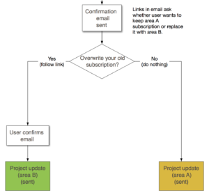 task flow diagrams for subscription workflows